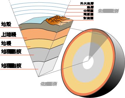 地球由地核到大气截面图(部分按照比例)
